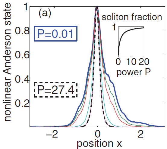 Solitonization of the Anderson localization
