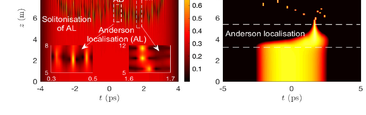 Solitonization of the Anderson localization and rogue waves