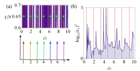 Topological Cascade Laser