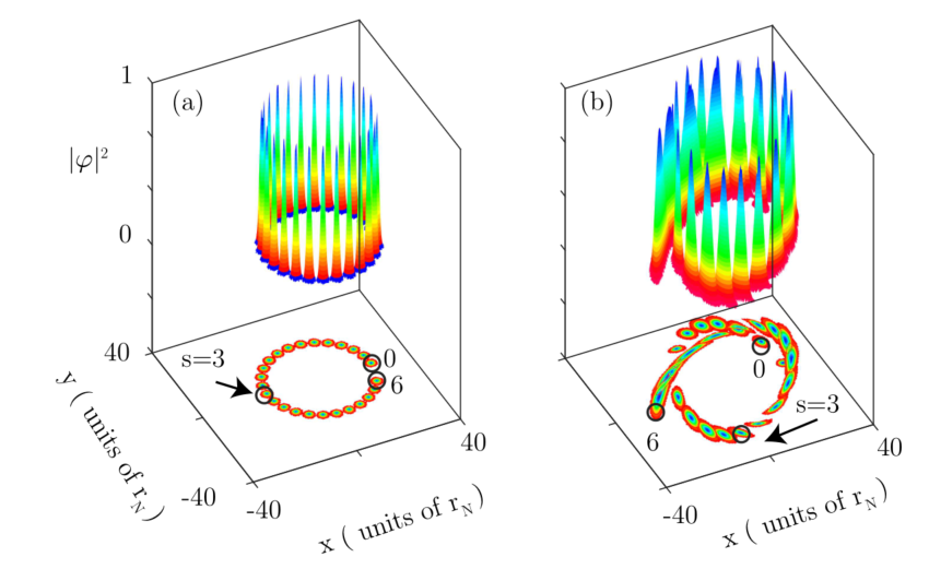 Quantum-gravity-slingshot: orbital precession due to the modified uncertainty principle, from analogs to tests of Planckian physics with quantum fluids