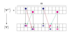 Spin-orbit algebra with graphene