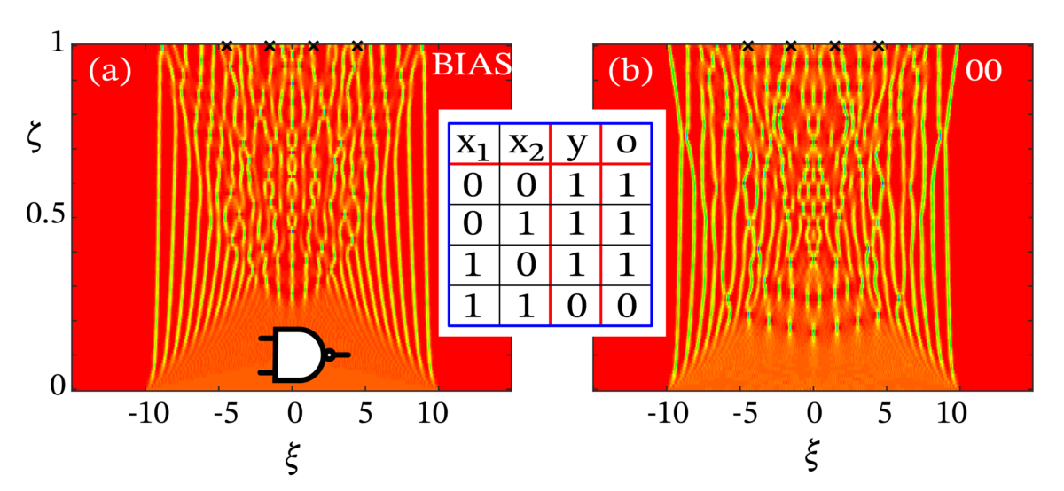 Theory of neuromorphic computing by waves