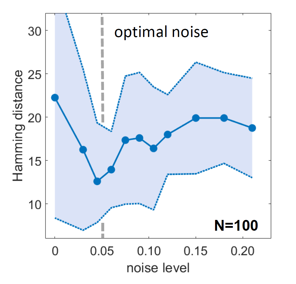 Optimal noise in Ising machines