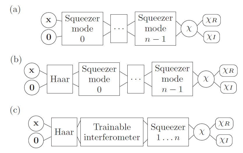 Phase space machine learning for multi-particle event optimization in Gaussian boson sampling